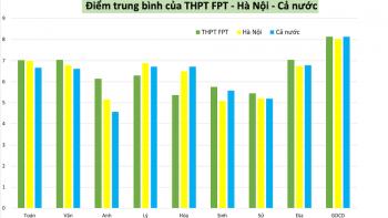 THPT_FPT_Diem-thi-THPT-quoc-gia